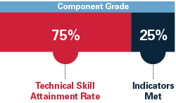 Component Grade: Technical Skill Attainment Rate 75%25 Indicators Met 25%25