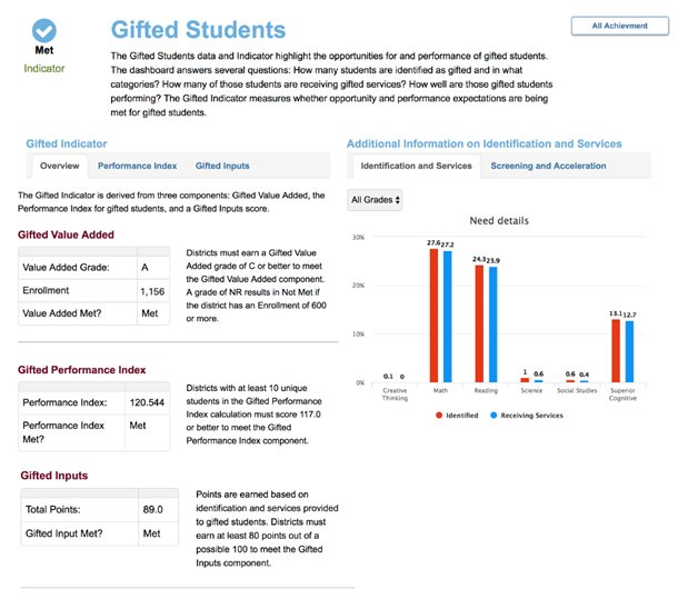 Gifted Students Dashboard Screen Shot