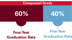 Grad Rate Component Grade: Four-Year Graduation Rate 60%25 Five-Year Graduation Rate 40%25