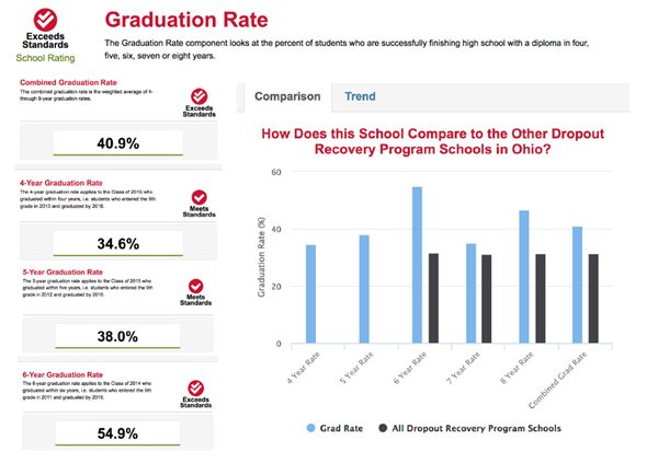 Graduation Rate Screen Shot