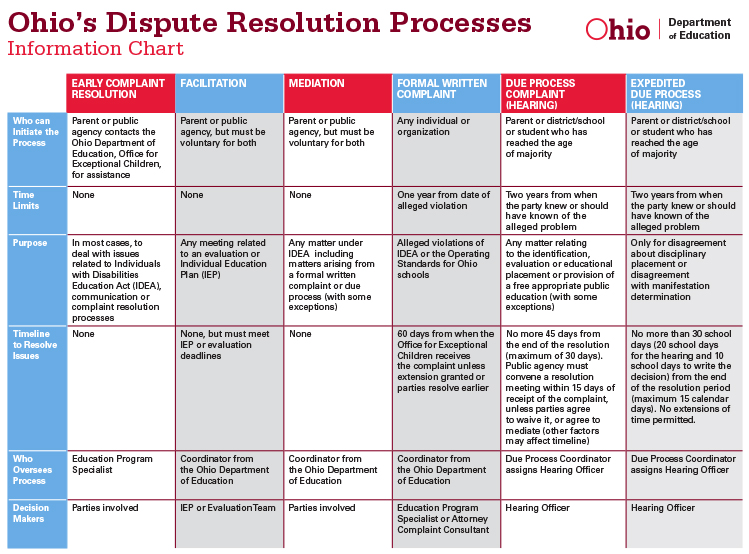 Idea And Iep Process >> Dispute Resolution Ohio Department Of Education
